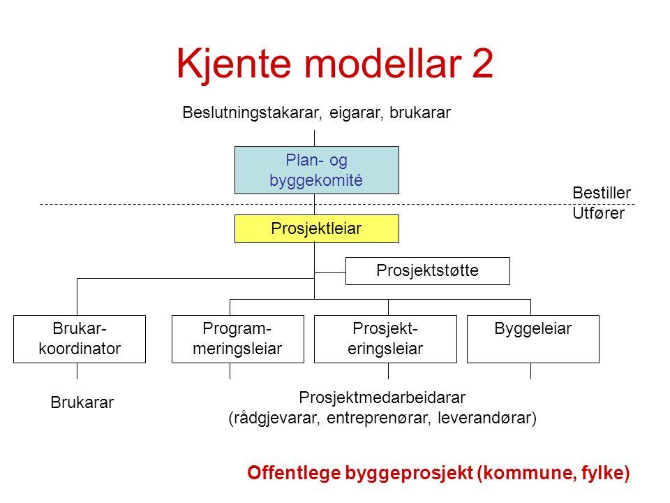 Kjente modellar 2 Plan- og byggekomité Prosjektleiar Prosjekt- eringsleiar Program- meringsleiar Byggeleiar Prosjektstøtte Prosjektmedarbeidarar (rådg