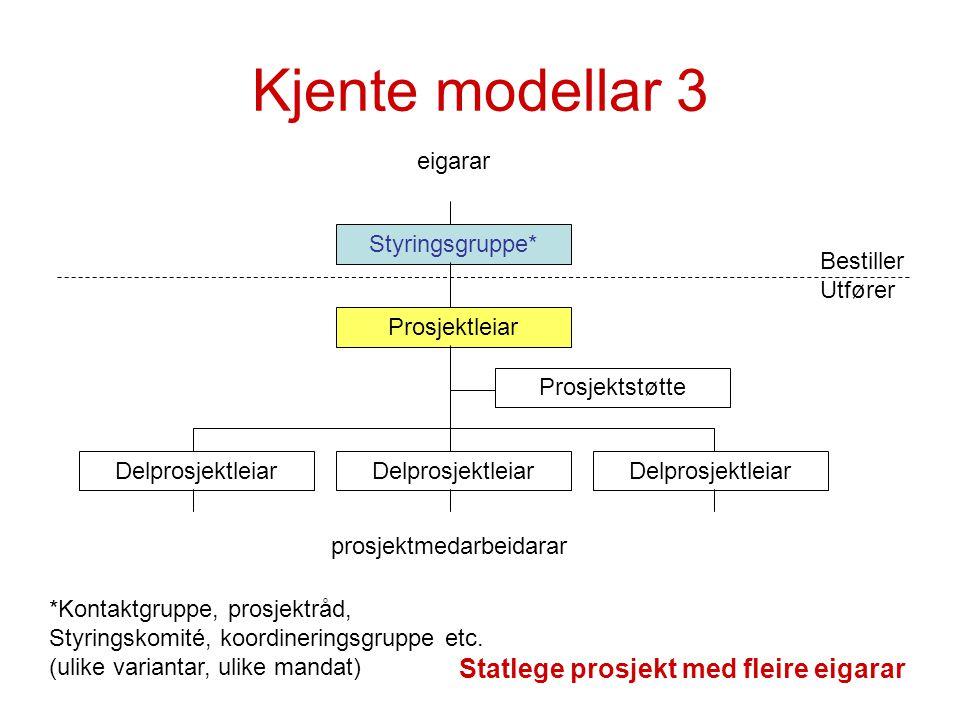 Kjente modellar 3 Styringsgruppe* Prosjektleiar Delprosjektleiar Prosjektstøtte prosjektmedarbeidarar Statlege prosjekt med fleire eigarar eigarar Bes