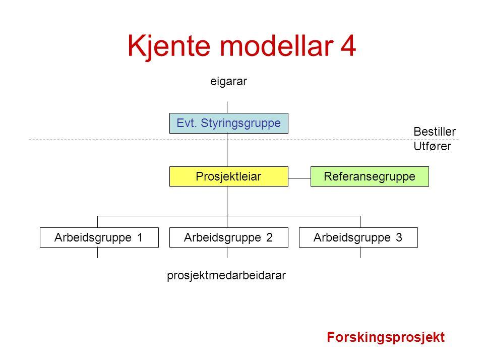 Kjente modellar 4 Evt. Styringsgruppe Prosjektleiar Arbeidsgruppe 2Arbeidsgruppe 1Arbeidsgruppe 3 Referansegruppe prosjektmedarbeidarar Forskingsprosj