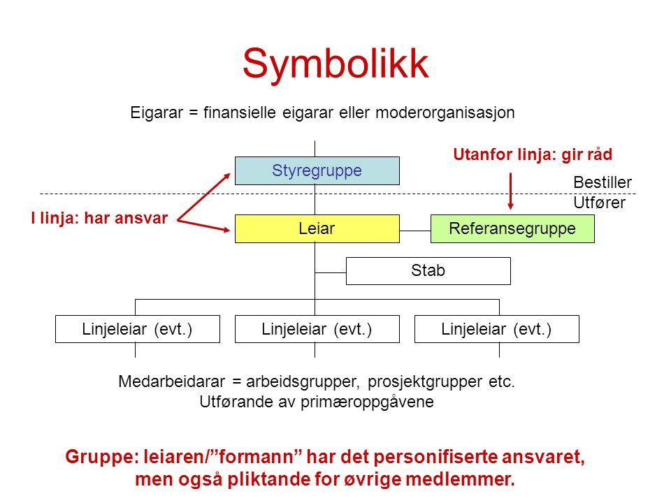"""Symbolikk Styregruppe Leiar Linjeleiar (evt.) Stab Medarbeidarar = arbeidsgrupper, prosjektgrupper etc. Utførande av primæroppgåvene Gruppe: leiaren/"""""""