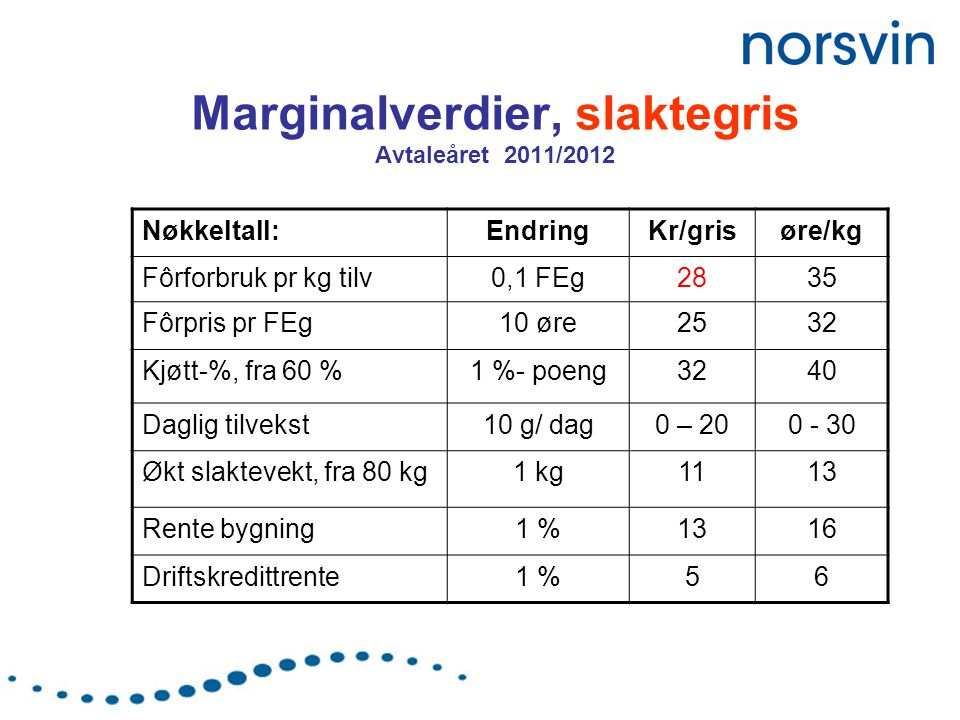 Marginalverdier, slaktegris Avtaleåret 2011/2012 Nøkkeltall:EndringKr/grisøre/kg Fôrforbruk pr kg tilv0,1 FEg2835 Fôrpris pr FEg10 øre2532 Kjøtt-%, fra 60 %1 %- poeng3240 Daglig tilvekst10 g/ dag0 – 200 - 30 Økt slaktevekt, fra 80 kg1 kg1113 Rente bygning1 %1316 Driftskredittrente1 %56