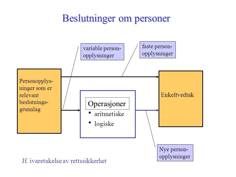 Beslutninger om personer  aritmetiske  logiske Enkeltvedtak Personopplys- ninger som er relevant beslutnings- grunnlag variable person- opplysninger Operasjoner faste person- opplysninger Nye person- opplysninger Jf.