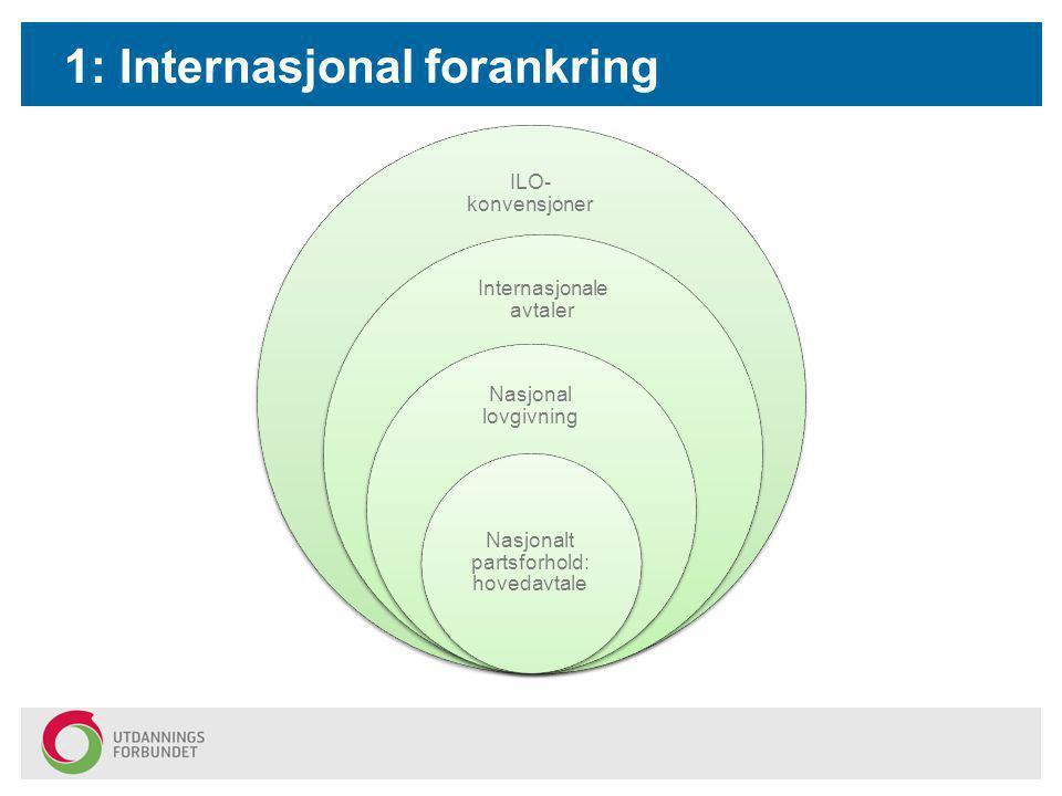 1: Internasjonal forankring ILO- konvensjoner Internasjonale avtaler Nasjonal lovgivning Nasjonalt partsforhold: hovedavtale