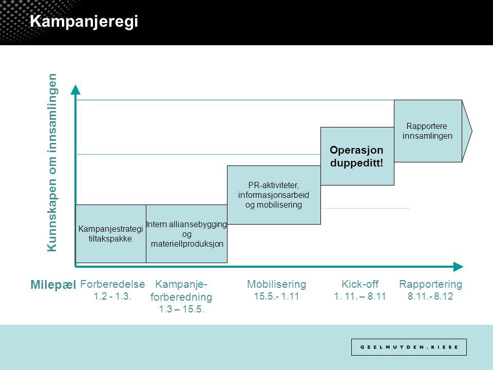 Kampanjeregi Kunnskapen om innsamlingen Milepæl Kampanjestrategi tiltakspakke Intern alliansebygging og materiellproduksjon Rapportere innsamlingen Forberedelse 1.2 - 1.3.