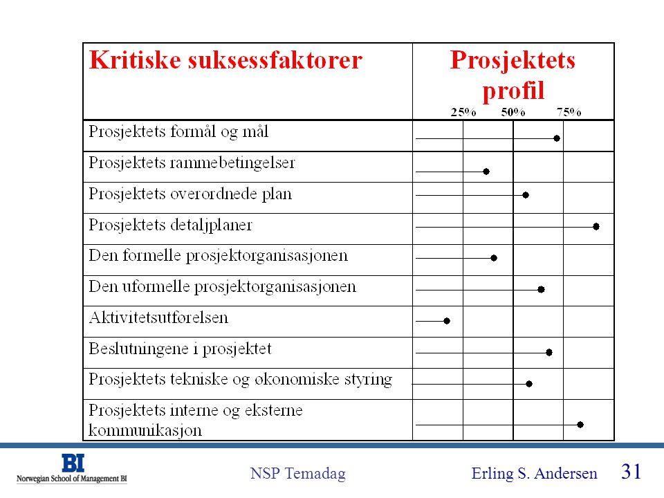 Erling S. Andersen 31 NSP Temadag