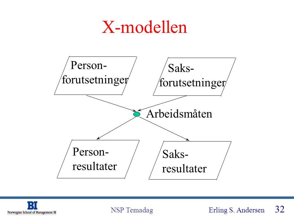 Erling S. Andersen 32 NSP Temadag X-modellen Person- forutsetninger Saks- forutsetninger Person- resultater Saks- resultater Arbeidsmåten