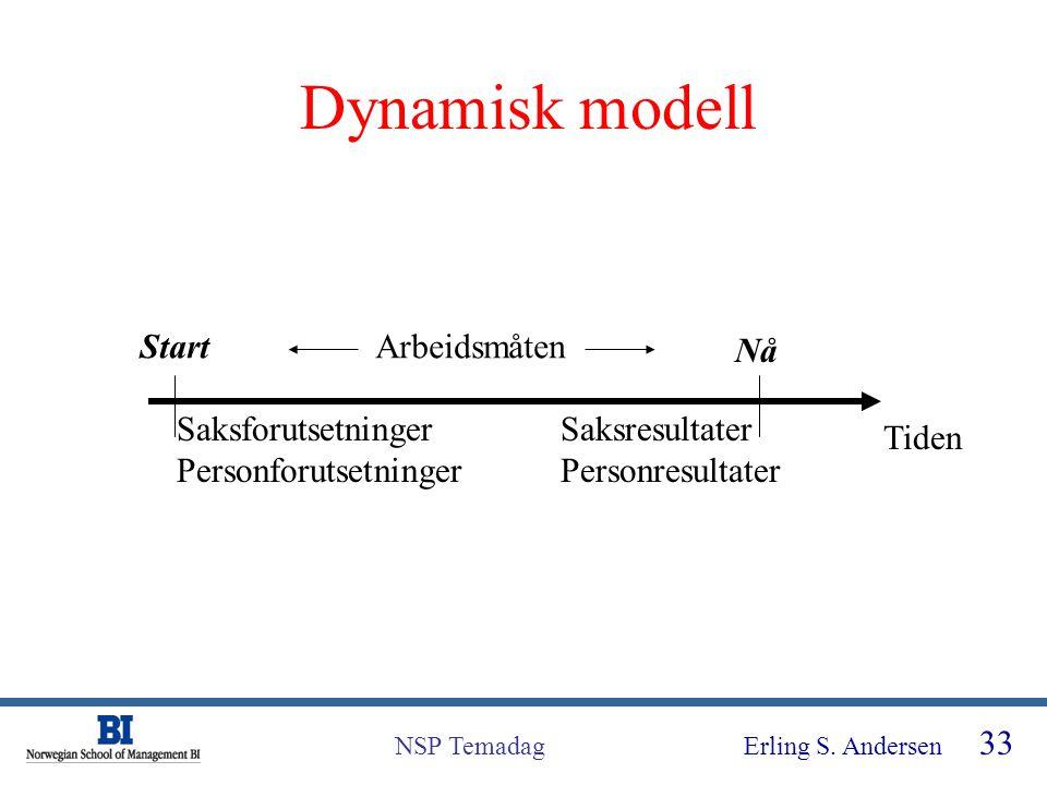 Erling S. Andersen 33 NSP Temadag Dynamisk modell Start Nå Tiden Saksforutsetninger Personforutsetninger Saksresultater Personresultater Arbeidsmåten