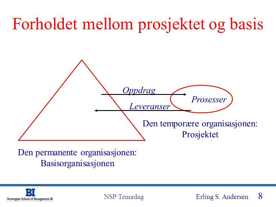 Erling S. Andersen 8 NSP Temadag Den permanente organisasjonen: Basisorganisasjonen Den temporære organisasjonen: Prosjektet Oppdrag Leveranser Proses