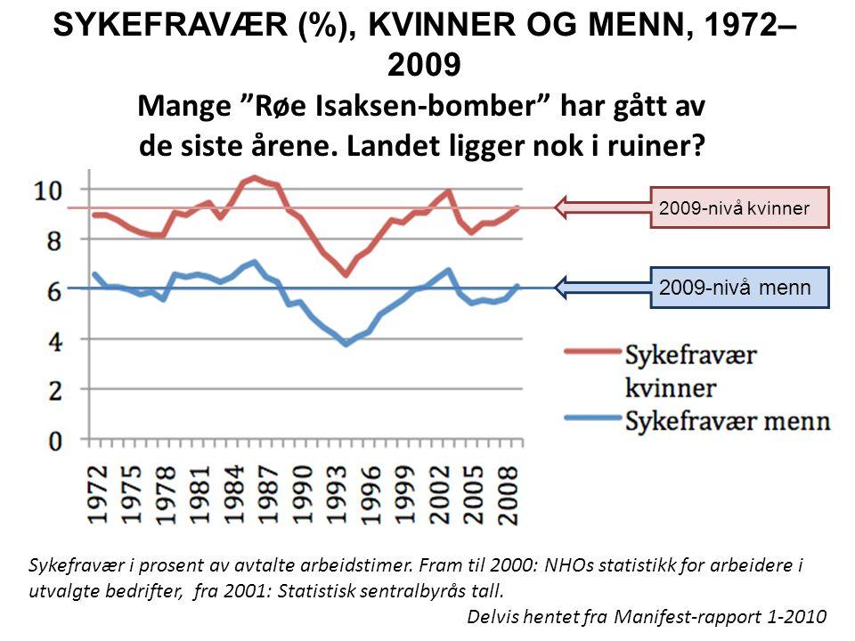 SYKEFRAVÆR (%), KVINNER OG MENN, 1972– 2009 Sykefravær i prosent av avtalte arbeidstimer. Fram til 2000: NHOs statistikk for arbeidere i utvalgte bedr