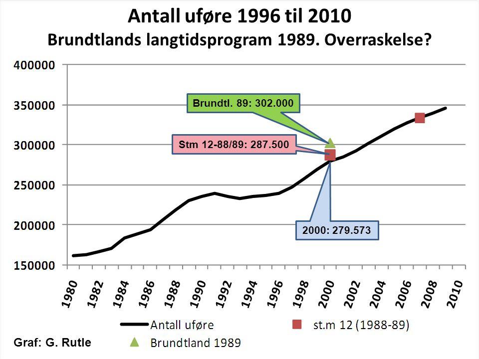 Antall uføre 1996 til 2010 Brundtlands langtidsprogram 1989. Overraskelse? 2000: 279.573 Stm 12-88/89: 287.500 Brundtl. 89: 302.000 Graf: G. Rutle