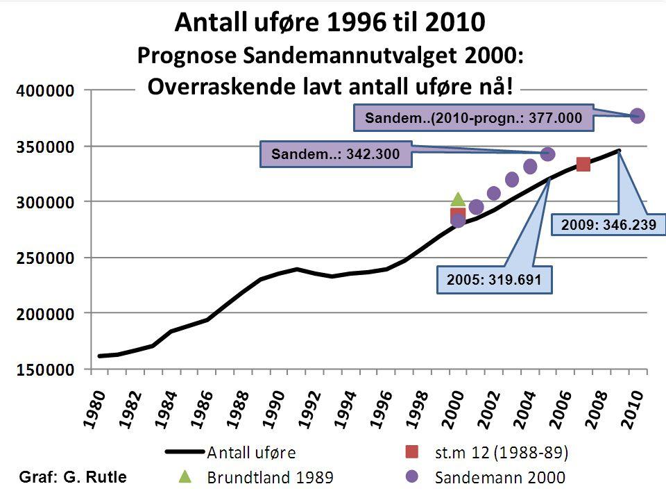 Antall uføre 1996 til 2010 Prognose Sandemannutvalget 2000: Overraskende lavt antall uføre nå! 2009: 346.239 2005: 319.691 Sandem..: 342.300 Sandem..(