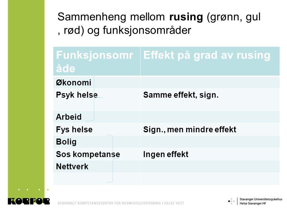 Sammenheng mellom rusing (grønn, gul, rød) og funksjonsområder Funksjonsomr åde Effekt på grad av rusing Økonomi Psyk helseSamme effekt, sign. Arbeid