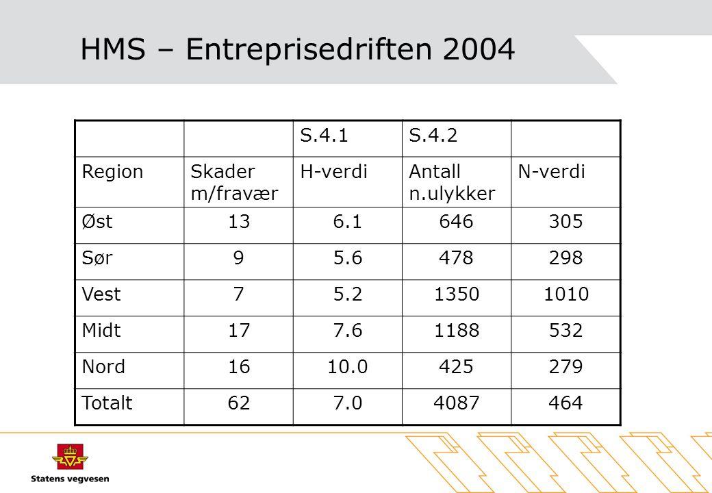HMS – Entreprisedriften 2004 S.4.1S.4.2 RegionSkader m/fravær H-verdiAntall n.ulykker N-verdi Øst136.1646305 Sør95.6478298 Vest75.213501010 Midt177.61