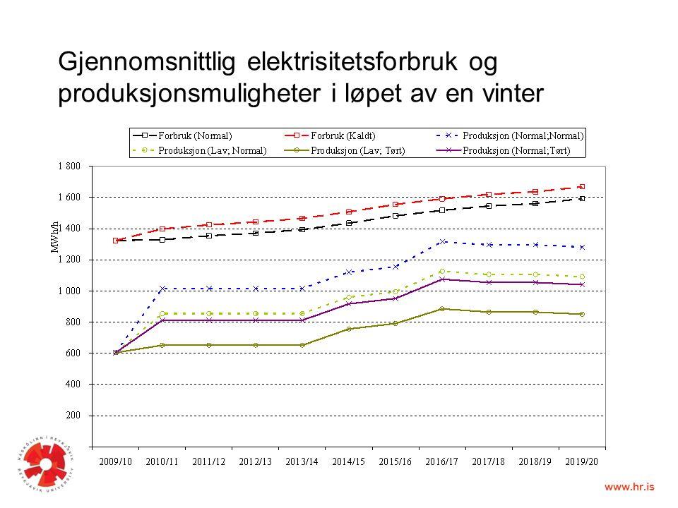 www.hr.is Gjennomsnittlig elektrisitetsforbruk og produksjonsmuligheter i løpet av en vinter