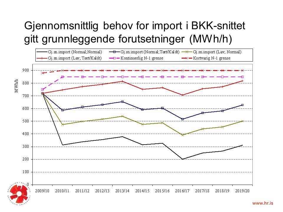 www.hr.is Gjennomsnittlig behov for import i BKK-snittet gitt grunnleggende forutsetninger (MWh/h)