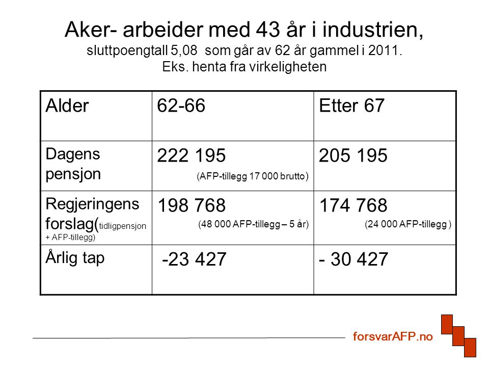 Aker- arbeider med 43 år i industrien, sluttpoengtall 5,08 som går av 62 år gammel i 2011. Eks. henta fra virkeligheten Alder62-66Etter 67 Dagens pens