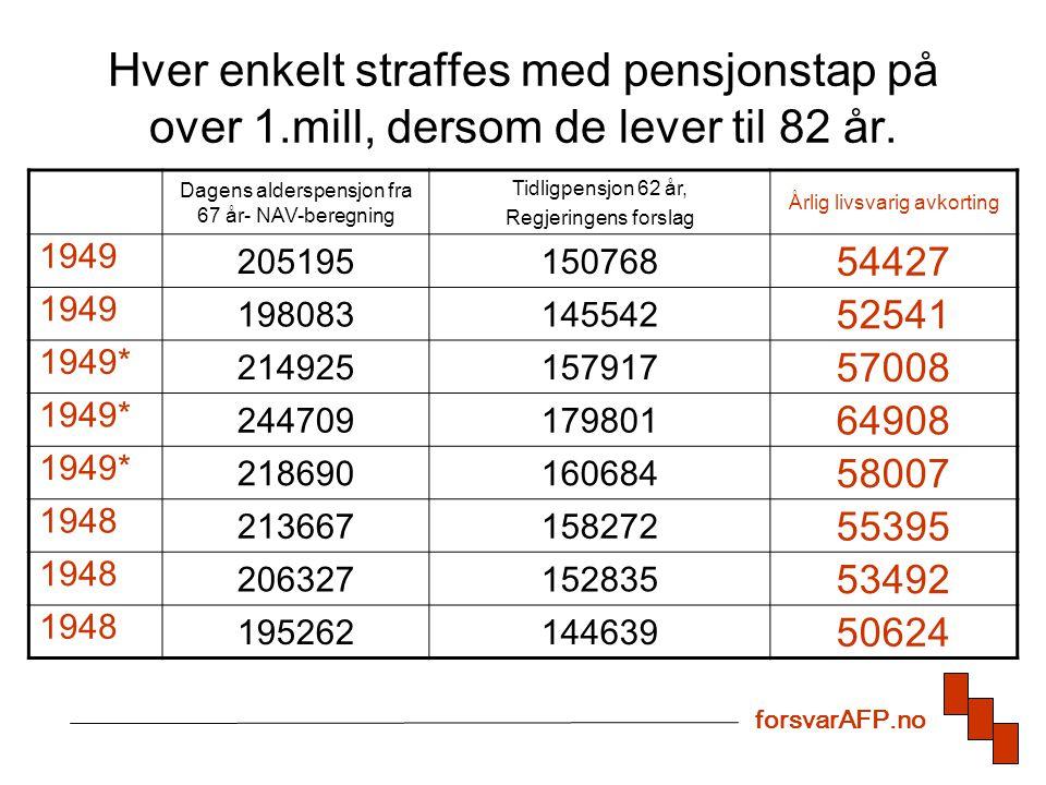 Hver enkelt straffes med pensjonstap på over 1.mill, dersom de lever til 82 år. Dagens alderspensjon fra 67 år- NAV-beregning Tidligpensjon 62 år, Reg