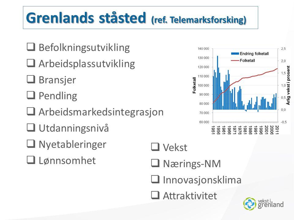  Befolkningsutvikling  Arbeidsplassutvikling  Bransjer  Pendling  Arbeidsmarkedsintegrasjon  Utdanningsnivå  Nyetableringer  Lønnsomhet Grenlands ståsted (ref.