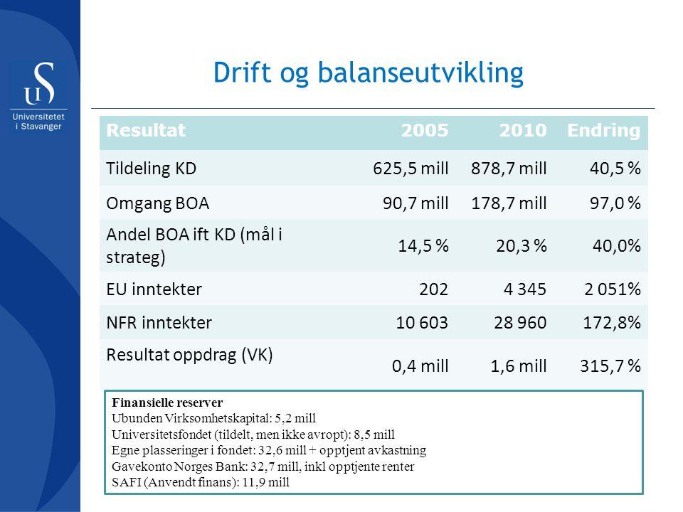 Drift og balanseutvikling Resultat20052010Endring Tildeling KD625,5 mill878,7 mill40,5 % Omgang BOA90,7 mill178,7 mill97,0 % Andel BOA ift KD (mål i s