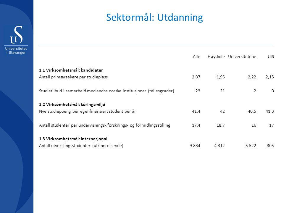 Sektormål: Utdanning AlleHøyskoleUniversiteteneUiS 1.1 Virksomhetsmål: kandidater Antall primærsøkere per studieplass2,071,952,222,15 Studietilbud i s