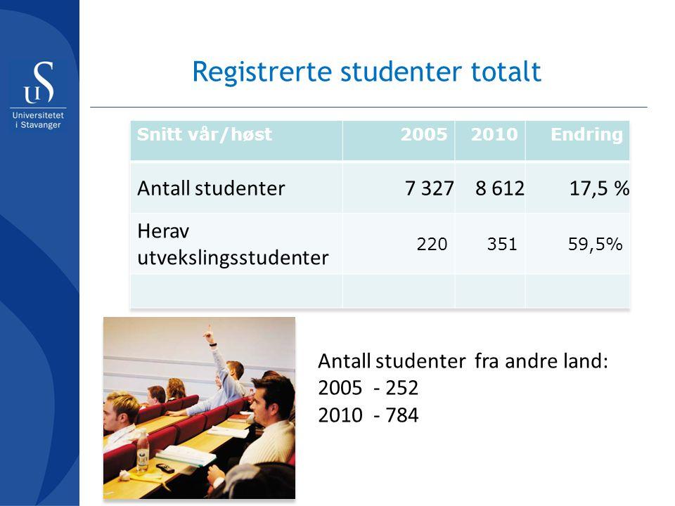 Registrerte studenter totalt Antall studenter fra andre land: 2005 - 252 2010 - 784