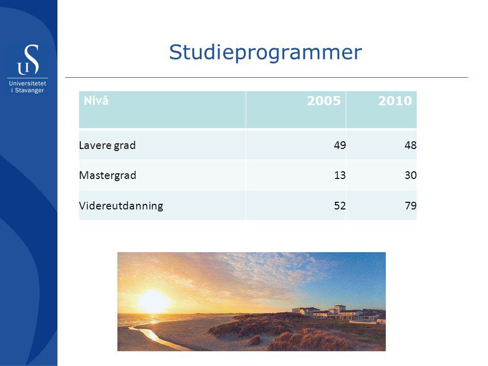 Studieprogrammer Nivå 20052010 Lavere grad4948 Mastergrad1330 Videreutdanning5279