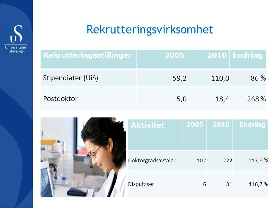 Rekrutteringsvirksomhet Rekrutteringsstillinger20052010Endring Stipendiater (UiS) 59,2110,086 % Postdoktor 5,018,4268 % Aktivitet 20052010Endring Dokt