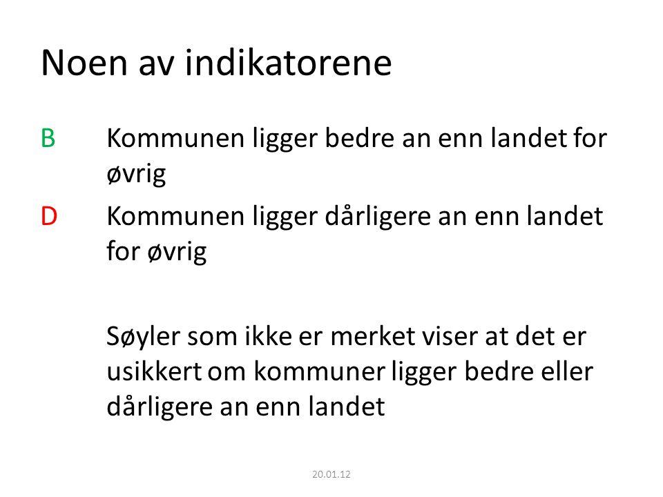 Noen av indikatorene B Kommunen ligger bedre an enn landet for øvrig DKommunen ligger dårligere an enn landet for øvrig Søyler som ikke er merket viser at det er usikkert om kommuner ligger bedre eller dårligere an enn landet 20.01.12