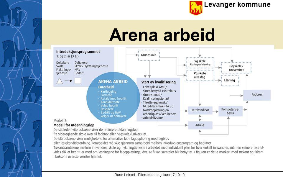 Levanger kommune enhet Arena arbeid Rune Leirset - Etterutdanningskurs 17.10.13