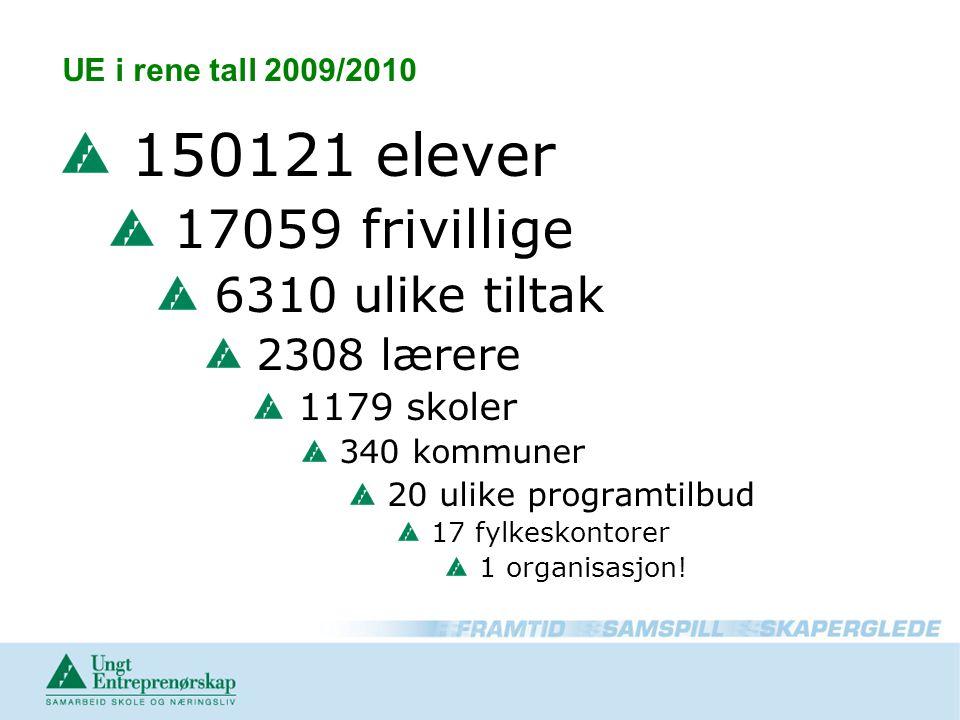 UE i rene tall 2009/2010 150121 elever 17059 frivillige 6310 ulike tiltak 2308 lærere 1179 skoler 340 kommuner 20 ulike programtilbud 17 fylkeskontorer 1 organisasjon!