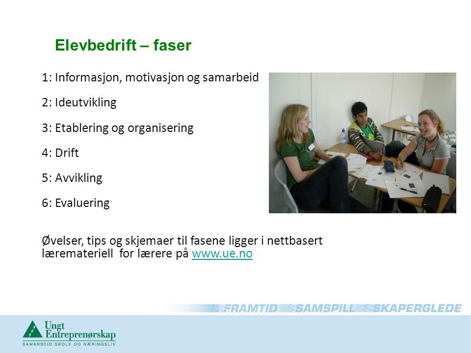 Elevbedrift – faser 1: Informasjon, motivasjon og samarbeid 2: Ideutvikling 3: Etablering og organisering 4: Drift 5: Avvikling 6: Evaluering Øvelser, tips og skjemaer til fasene ligger i nettbasert læremateriell for lærere på www.ue.nowww.ue.no