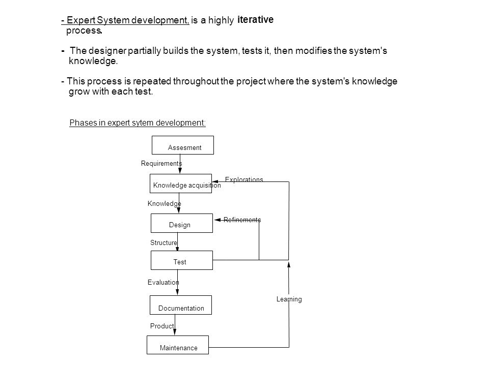 - Expert System development, is a highly iterative process. -The designer partially builds the system, tests it, then modifies the system's knowledge.