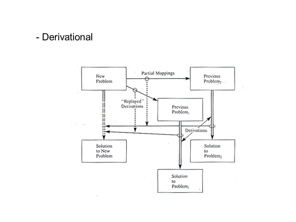 - Derivational