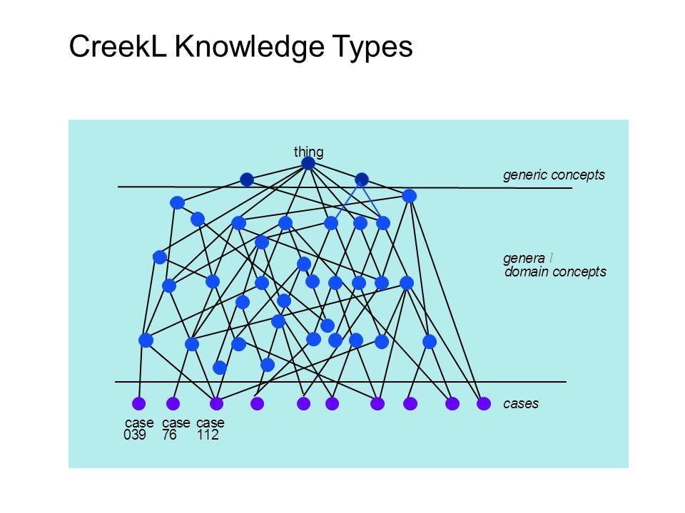enera CreekL Knowledge Types l
