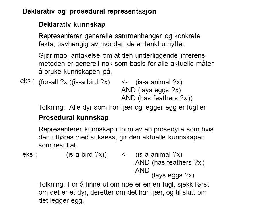 Deklarativ og prosedural representasjon Deklarativ kunnskap Representerer generelle sammenhenger og konkrete fakta, uavhengig av hvordan de er tenkt utnyttet.