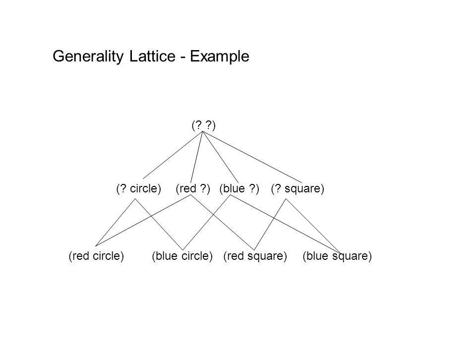Generality Lattice - Example (blue circle)(red circle) (? circle)(red ?)(blue ?)(? square) (red square)(blue square) (? ?)