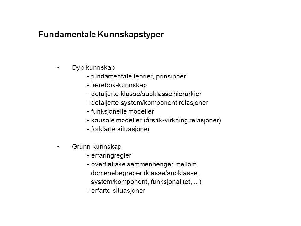 Fundamentale Kunnskapstyper Dyp kunnskap - fundamentale teorier, prinsipper - lærebok-kunnskap - detaljerte klasse/subklasse hierarkier - detaljerte system/komponent relasjoner - funksjonelle modeller - kausale modeller (årsak-virkning relasjoner) - forklarte situasjoner Grunn kunnskap - erfaringregler - overflatiske sammenhenger mellom domenebegreper (klasse/subklasse, system/komponent, funksjonalitet,...) - erfarte situasjoner