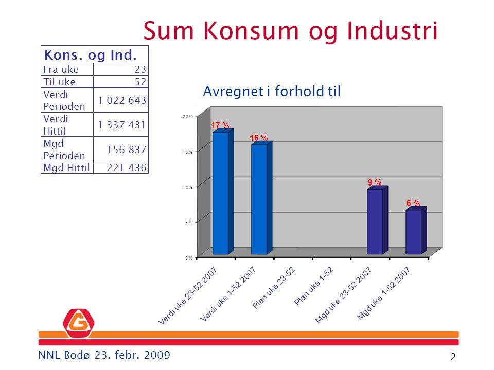 Gartner 2 Avregnet i forhold til Sum Konsum og Industri NNL Bodø 23. febr. 2009