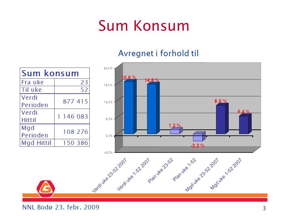 Gartner 3 Avregnet i forhold til Sum Konsum NNL Bodø 23. febr. 2009