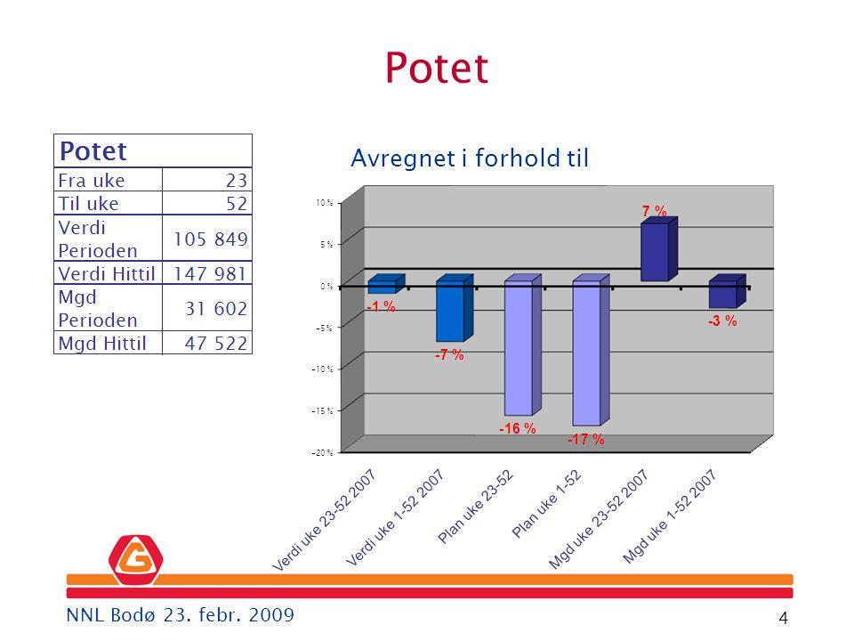 Gartner 4 Avregnet i forhold til Potet NNL Bodø 23. febr. 2009