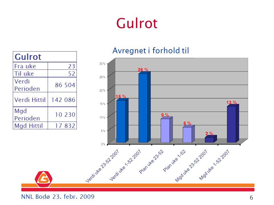 Gartner 6 Avregnet i forhold til Gulrot NNL Bodø 23. febr. 2009