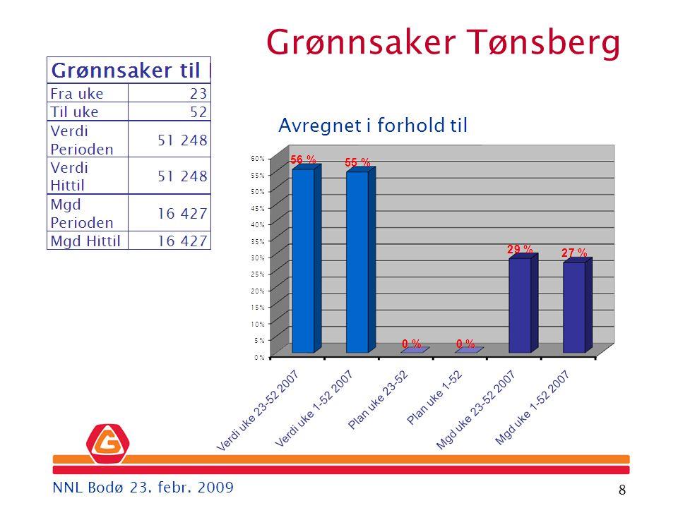 Gartner 8 Avregnet i forhold til Grønnsaker Tønsberg NNL Bodø 23. febr. 2009