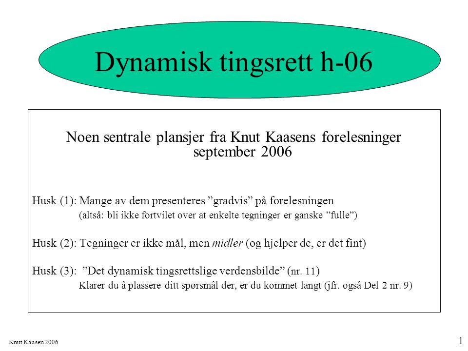 """Knut Kaasen 2006 1 Dynamisk tingsrett h-06 Noen sentrale plansjer fra Knut Kaasens forelesninger september 2006 Husk (1): Mange av dem presenteres """"gr"""