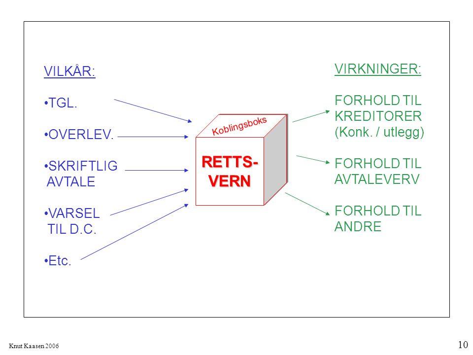 Knut Kaasen 2006 10 RETTS-VERNRETTS-VERN Koblingsboks VILKÅR: TGL. OVERLEV. SKRIFTLIG AVTALE VARSEL TIL D.C. Etc. VIRKNINGER: FORHOLD TIL KREDITORER (