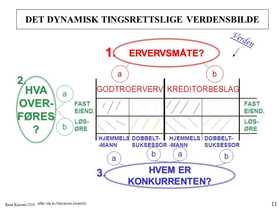 Knut Kaasen 2006 11 DET DYNAMISK TINGSRETTSLIGE VERDENSBILDE Verden GODTROERVERVKREDITORBESLAG ERVERVSMÅTE? ab 1. HVAOVER-FØRES? FAST EIEND. LØS- ØRE