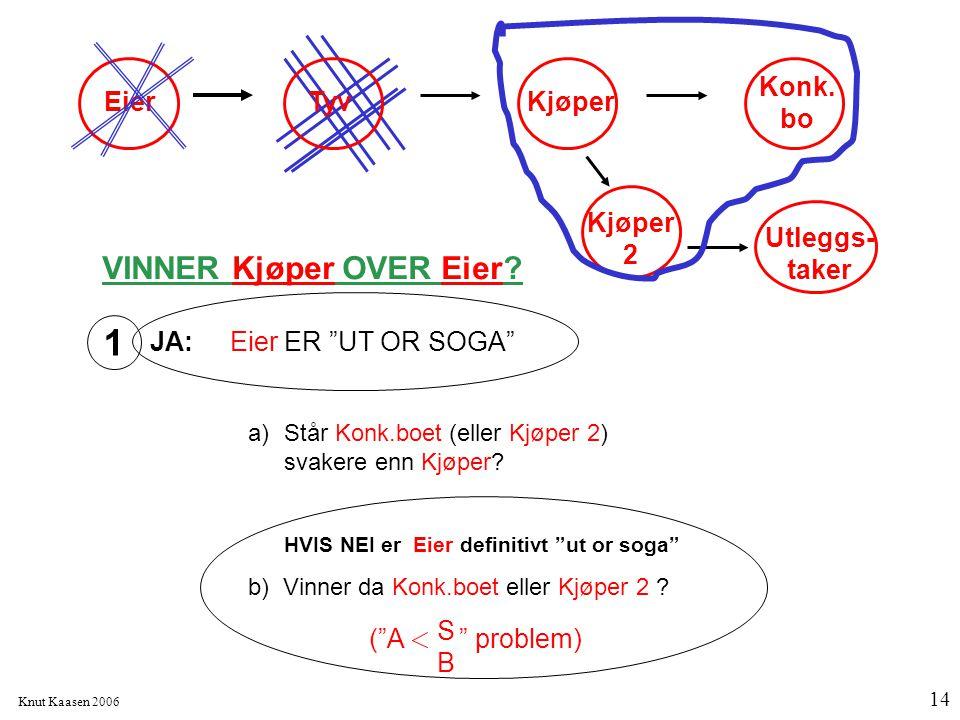 """Knut Kaasen 2006 14 VINNER Kjøper OVER Eier? JA: Eier ER """"UT OR SOGA"""" 1 EierTyv Konk. bo Kjøper Utleggs- taker Kjøper 2 a)Står Konk.boet (eller Kjøper"""