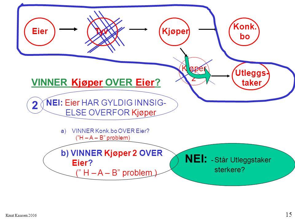 """Knut Kaasen 2006 15 VINNER Kjøper OVER Eier? NEI: Eier HAR GYLDIG INNSIG- ELSE OVERFOR Kjøper a)VINNER Konk.bo OVER Eier? (""""H – A – B"""" problem) b) VIN"""