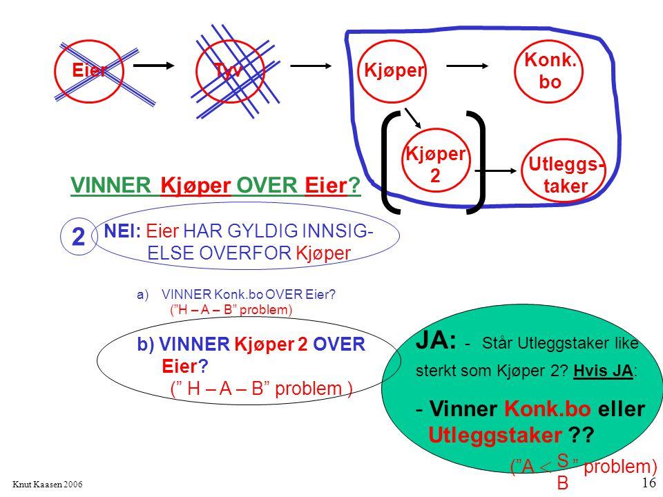 """Knut Kaasen 2006 16 VINNER Kjøper OVER Eier? NEI: Eier HAR GYLDIG INNSIG- ELSE OVERFOR Kjøper a)VINNER Konk.bo OVER Eier? (""""H – A – B"""" problem) b) VIN"""