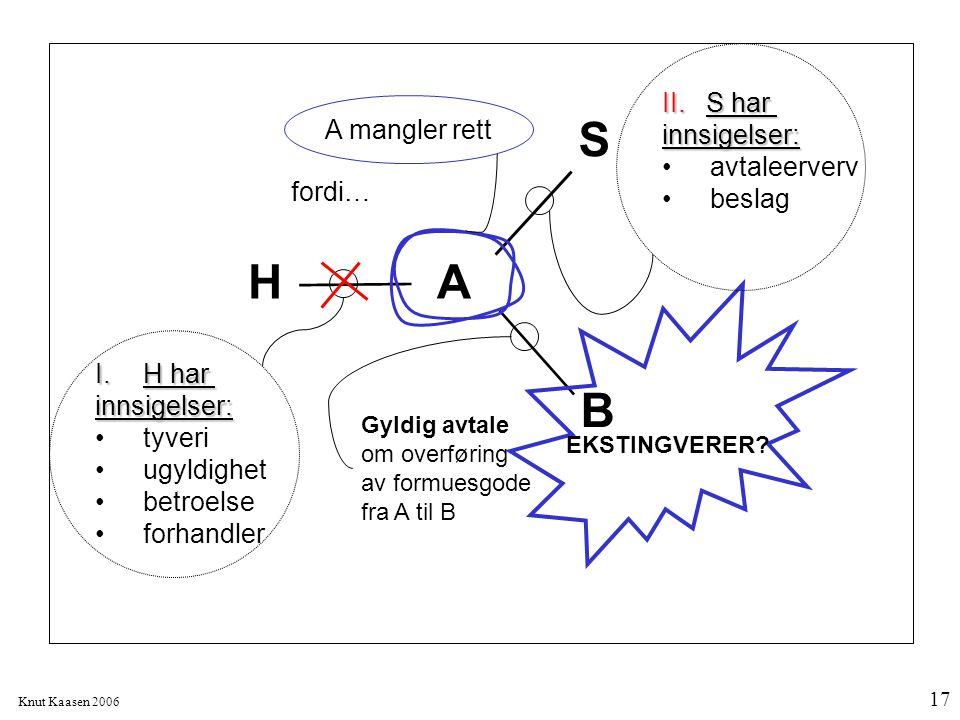 Knut Kaasen 2006 17 A S B H Gyldig avtale om overføring av formuesgode fra A til B A mangler rett EKSTINGVERER? fordi… I.H har innsigelser: tyveri ugy