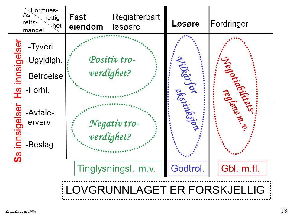 Knut Kaasen 2006 18 Formues- rettig- het As retts- mangel -Betroelse -Ugyldigh. -Tyveri -Beslag -Avtale- erverv -Forhl. Registrerbart løsøsre Fast eie